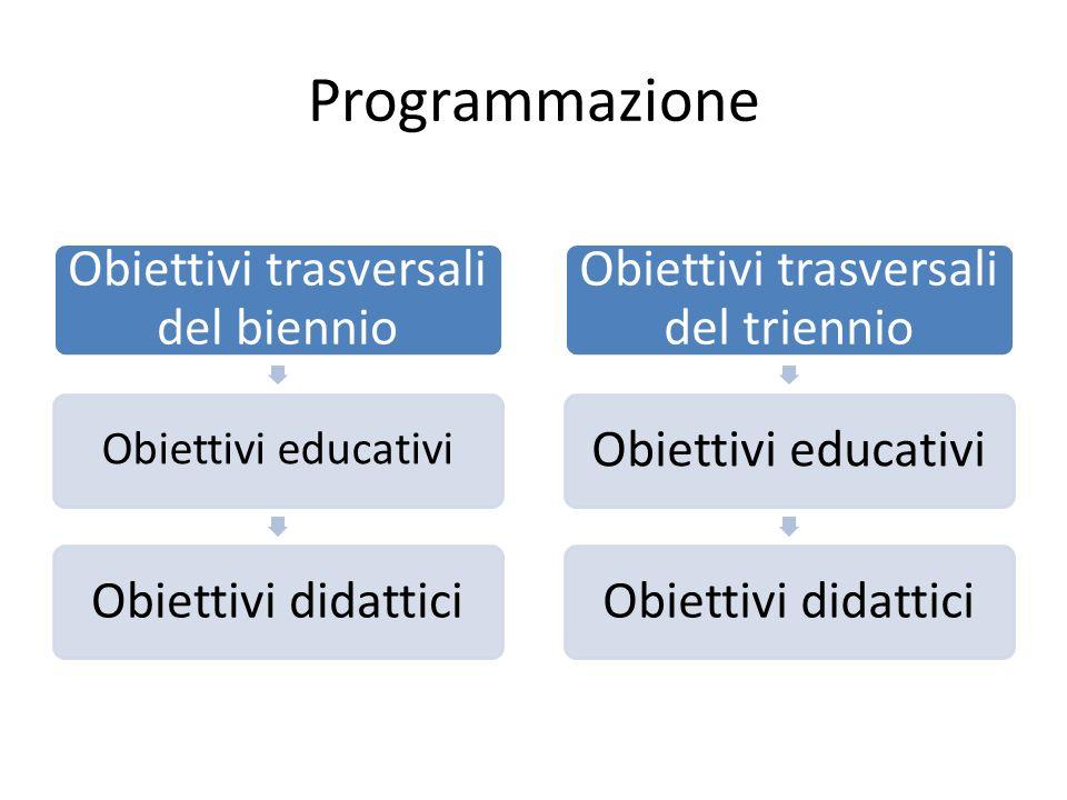 Programmazione Obiettivi trasversali del biennio Obiettivi educativi Obiettivi didattici Obiettivi trasversali del triennio Obiettivi educativiObiettivi didattici
