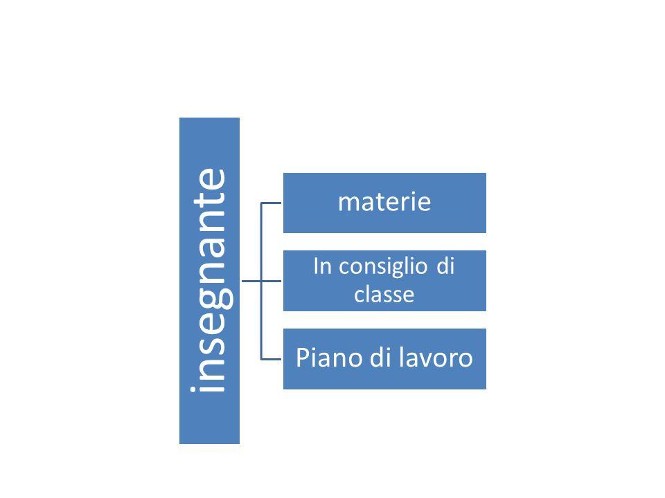La programmazione annuale: Prospettiva lineare Prospettiva modulare