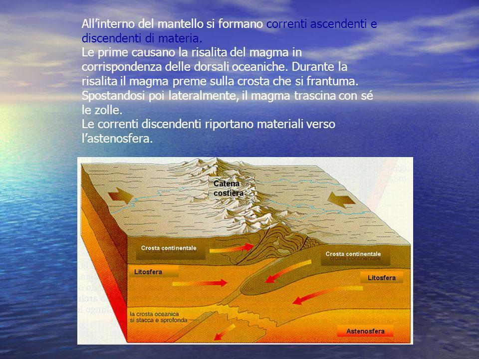 Allinterno del mantello si formano correnti ascendenti e discendenti di materia. Le prime causano la risalita del magma in corrispondenza delle dorsal