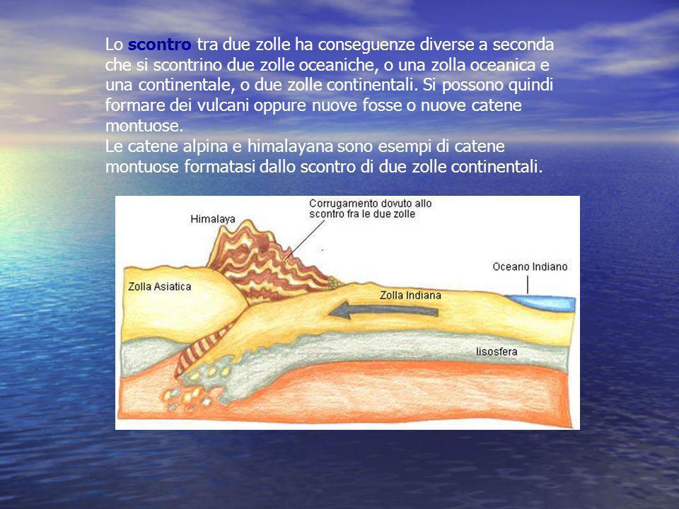 Lo scontro tra due zolle ha conseguenze diverse a seconda che si scontrino due zolle oceaniche, o una zolla oceanica e una continentale, o due zolle c