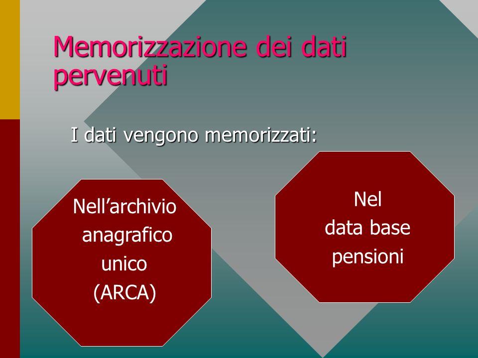 Memorizzazione dei dati pervenuti I dati vengono memorizzati: I dati vengono memorizzati: Nellarchivio anagrafico unico (ARCA) Nel data base pensioni