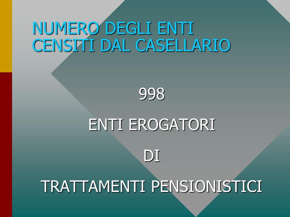 NUMERO DEGLI ENTI CENSITI DAL CASELLARIO 998 998 ENTI EROGATORI ENTI EROGATORI DI DI TRATTAMENTI PENSIONISTICI TRATTAMENTI PENSIONISTICI