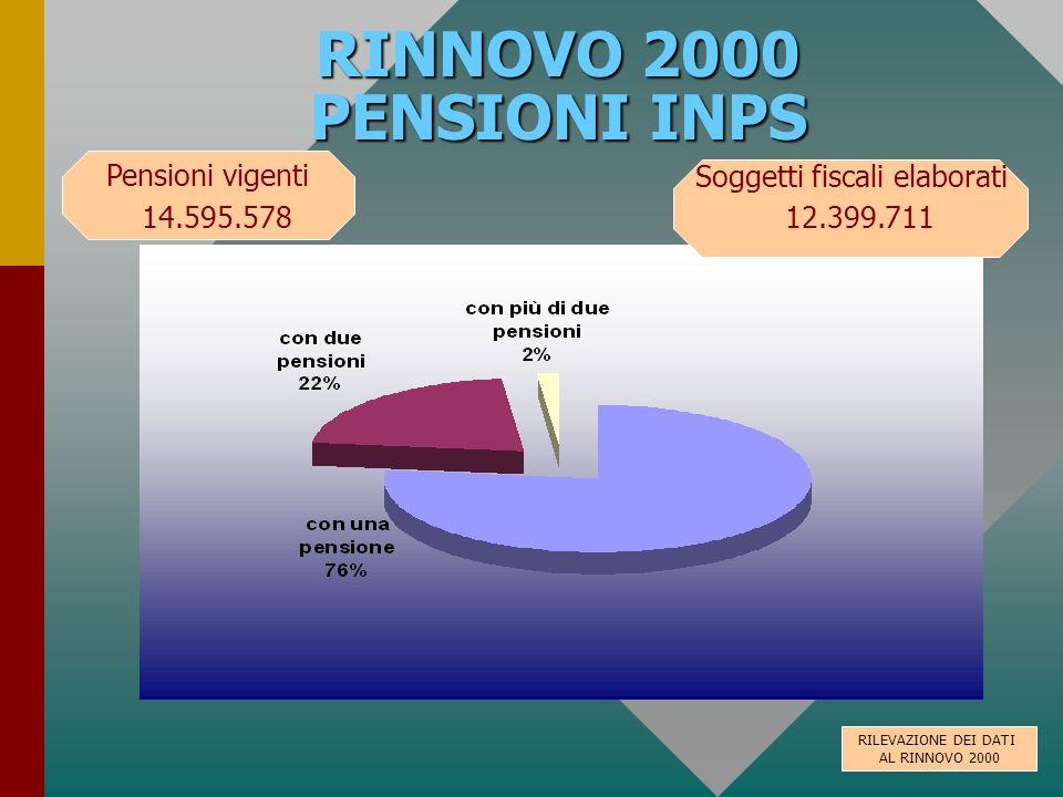 RINNOVO 2000 PENSIONI INPS Soggetti fiscali elaborati 12.399.711 Pensioni vigenti 14.595.578 RILEVAZIONE DEI DATI AL RINNOVO 2000