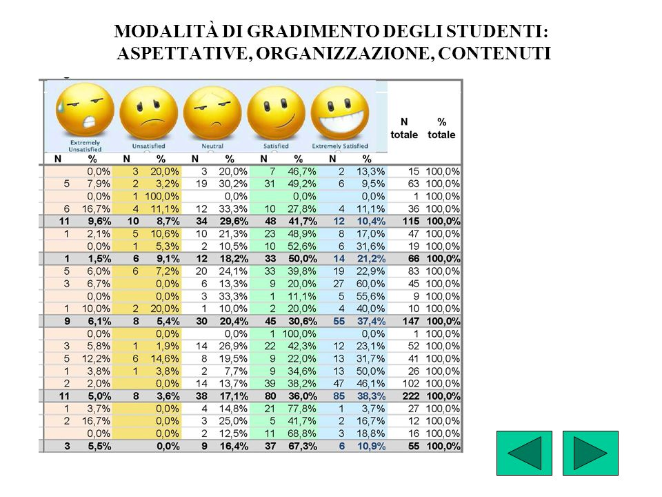 MODALITÀ DI GRADIMENTO DEGLI STUDENTI: ASPETTATIVE, ORGANIZZAZIONE, CONTENUTI