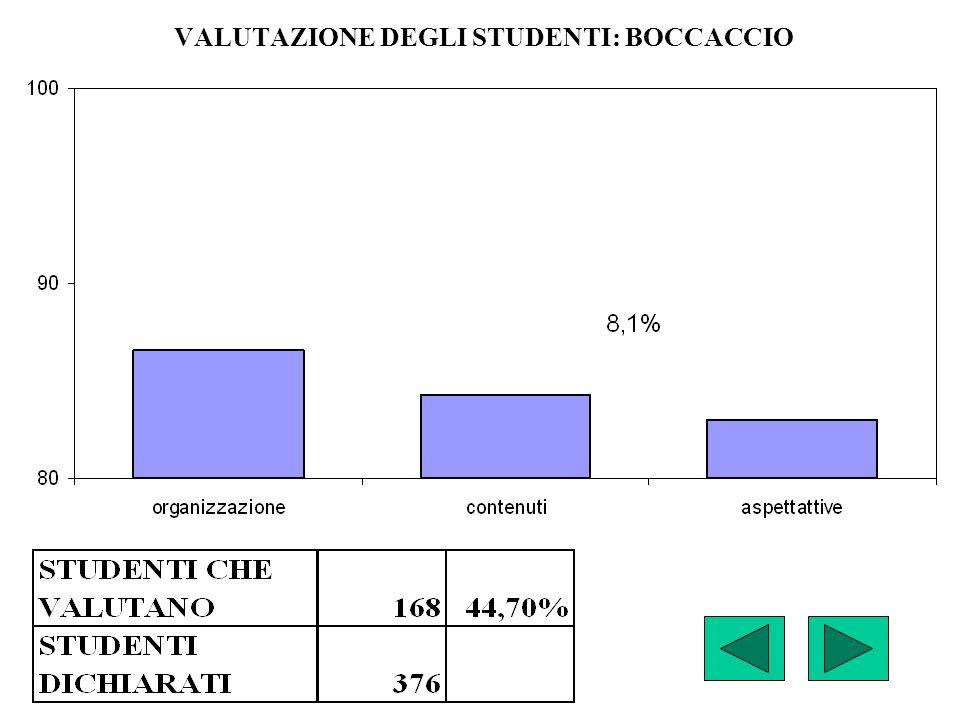 VALUTAZIONE DEGLI STUDENTI: BOCCACCIO