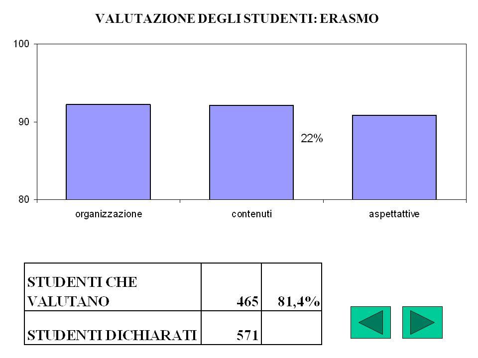VALUTAZIONE DEGLI STUDENTI: ERASMO