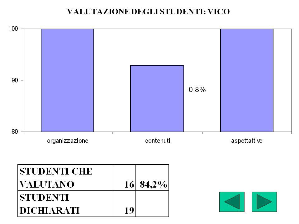 VALUTAZIONE DEGLI STUDENTI: VICO