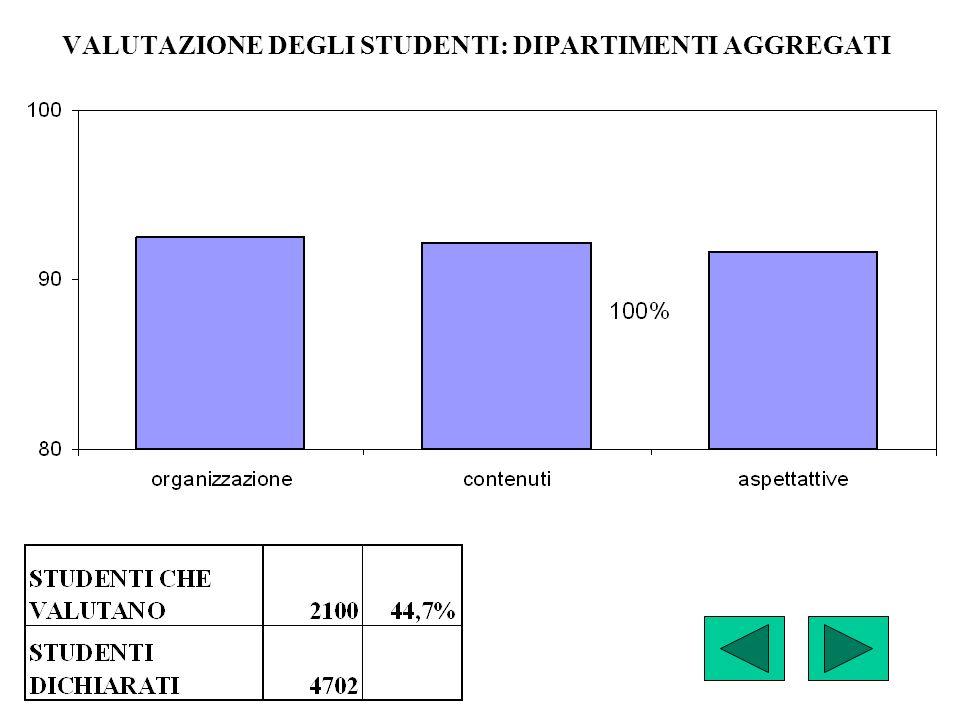 VALUTAZIONE DEGLI STUDENTI: DIPARTIMENTI AGGREGATI