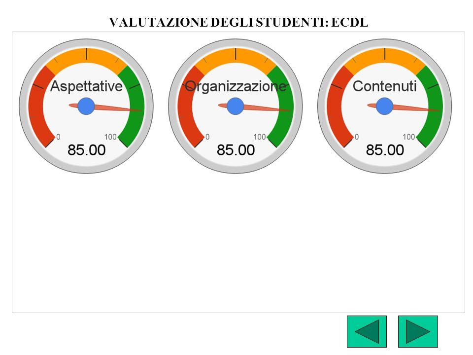 VALUTAZIONE DEGLI STUDENTI: ECDL