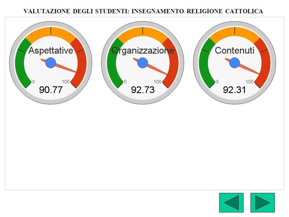 VALUTAZIONE DEGLI STUDENTI: INSEGNAMENTO RELIGIONE CATTOLICA