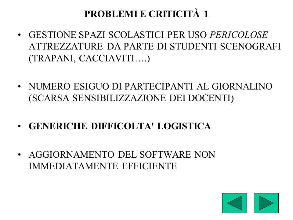 PROBLEMI E CRITICITÀ 1 GESTIONE SPAZI SCOLASTICI PER USO PERICOLOSE ATTREZZATURE DA PARTE DI STUDENTI SCENOGRAFI (TRAPANI, CACCIAVITI….) NUMERO ESIGUO DI PARTECIPANTI AL GIORNALINO (SCARSA SENSIBILIZZAZIONE DEI DOCENTI) GENERICHE DIFFICOLTA LOGISTICA AGGIORNAMENTO DEL SOFTWARE NON IMMEDIATAMENTE EFFICIENTE