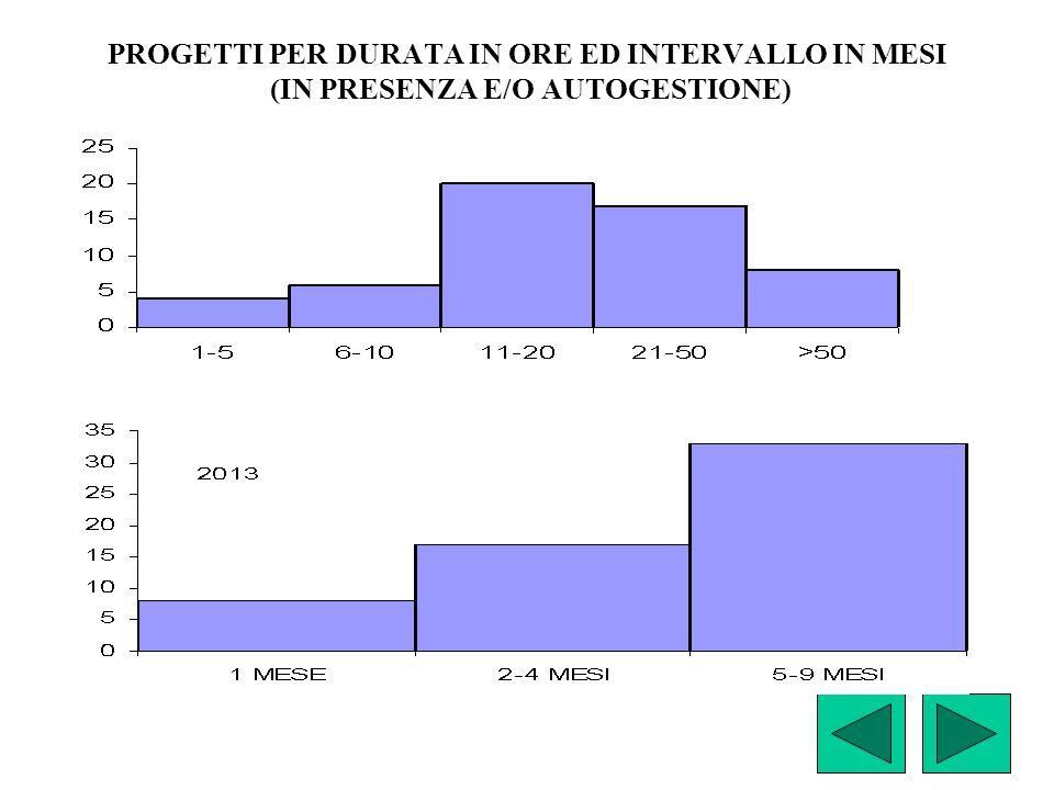 PROGETTI PER DURATA IN ORE ED INTERVALLO IN MESI (IN PRESENZA E/O AUTOGESTIONE)