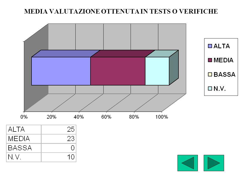 MEDIA VALUTAZIONE OTTENUTA IN TESTS O VERIFICHE