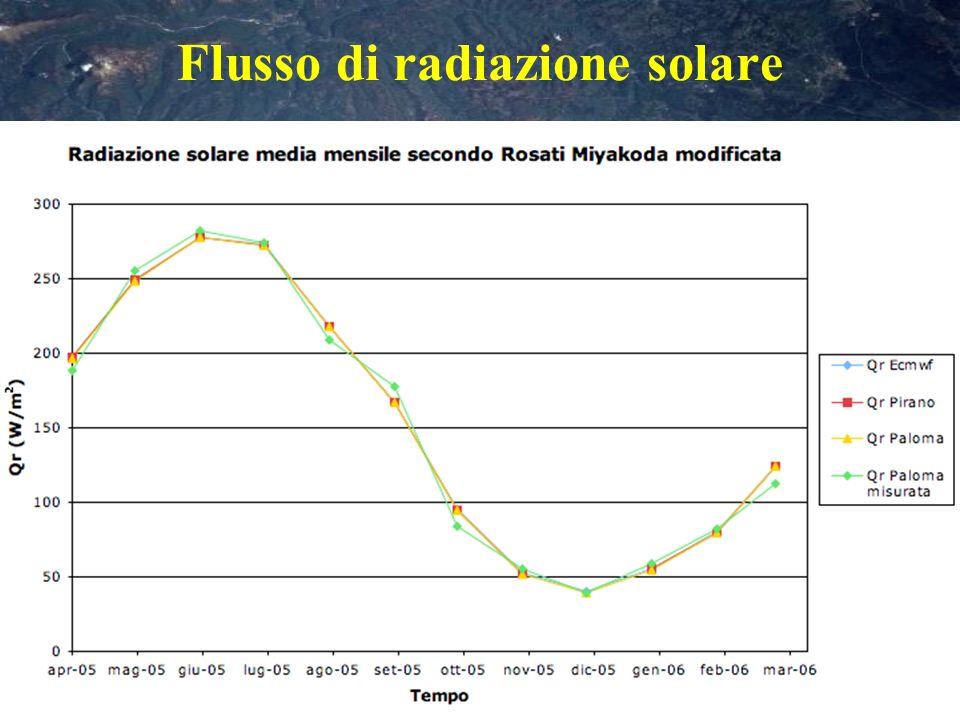 Flusso di radiazione solare