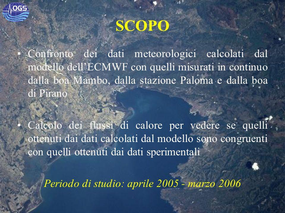 SCOPO Confronto dei dati meteorologici calcolati dal modello dellECMWF con quelli misurati in continuo dalla boa Mambo, dalla stazione Paloma e dalla