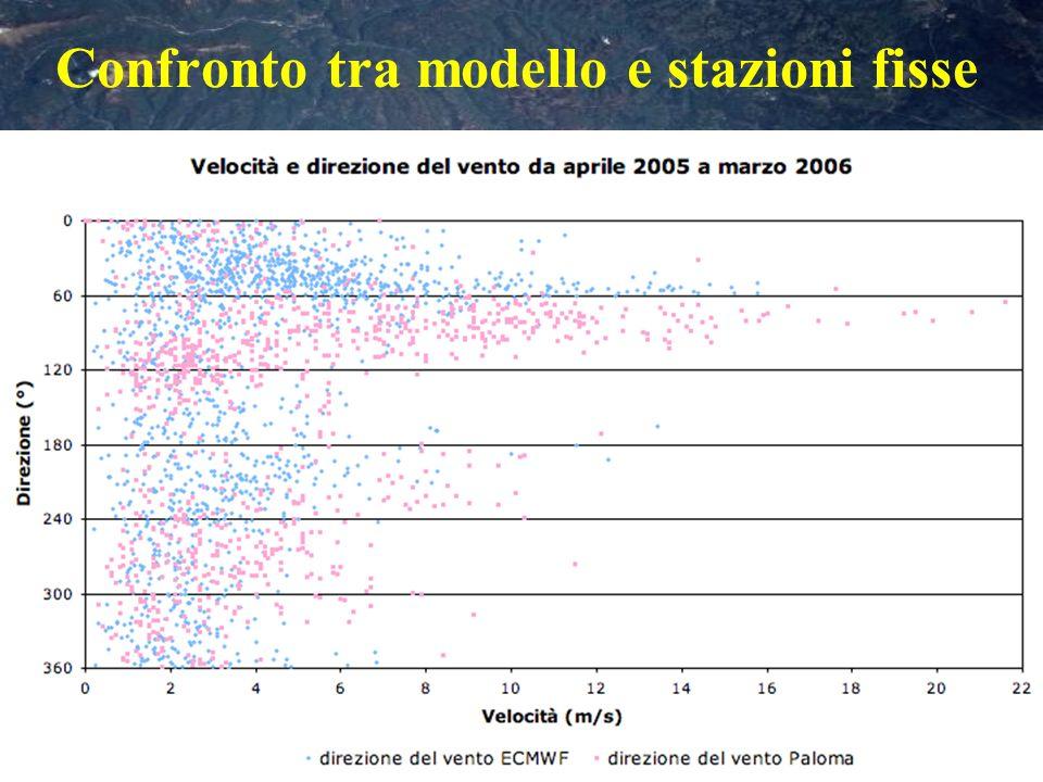 Diagrammi di dispersione tra i parametri del modello e delle stazioni