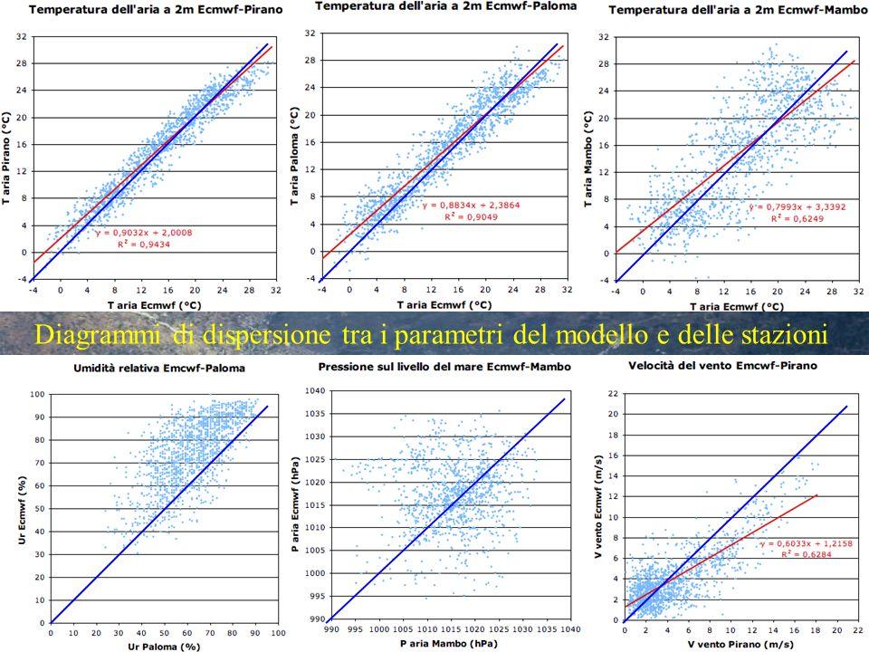 Andamento medio mensile dei parametri meteorologici