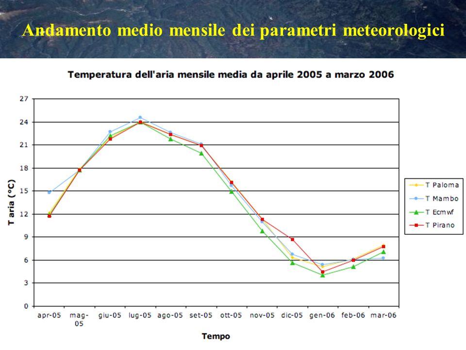Flussi di calore medi (2003-05)