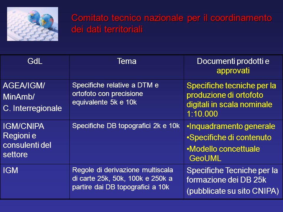 GdLTemaDocumenti prodotti e approvati AGEA/IGM/ MinAmb/ C. Interregionale Specifiche relative a DTM e ortofoto con precisione equivalente 5k e 10k Spe