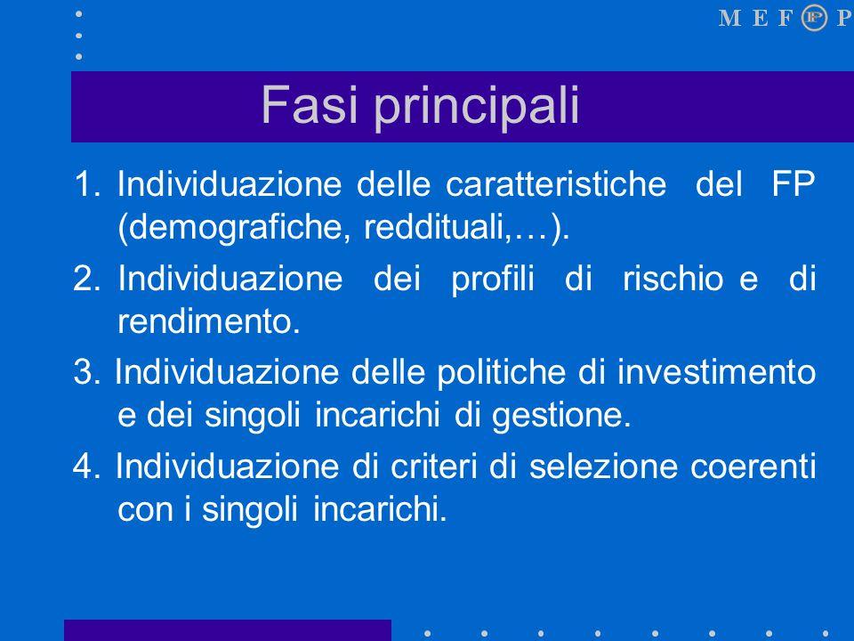Fasi principali 1.Individuazione delle caratteristiche del FP (demografiche, reddituali,…).