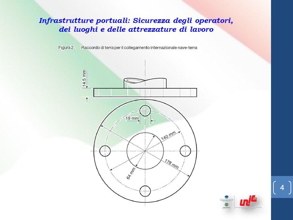 3 Infrastrutture portuali: Sicurezza degli operatori, dei luoghi e delle attrezzature di lavoro Da: Buone Pratiche ILO