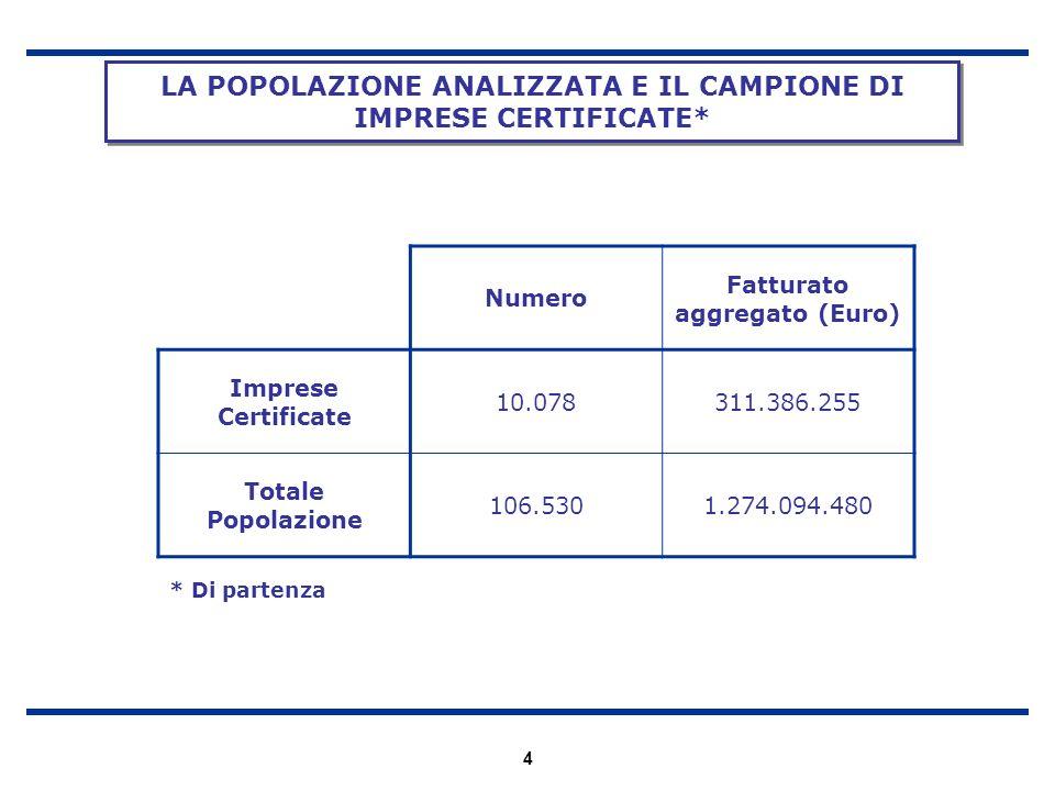 4 LA POPOLAZIONE ANALIZZATA E IL CAMPIONE DI IMPRESE CERTIFICATE* Numero Fatturato aggregato (Euro) Imprese Certificate 10.078311.386.255 Totale Popol