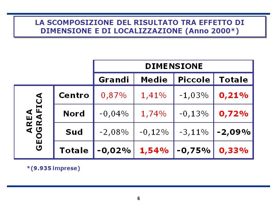 6 LA SCOMPOSIZIONE DEL RISULTATO TRA EFFETTO DI DIMENSIONE E DI LOCALIZZAZIONE (Anno 2000*) *(9.935 imprese)