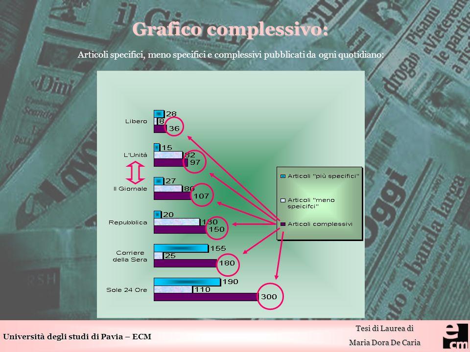 Università degli studi di Pavia – ECM Tesi di Laurea di Maria Dora De Caria Grafico complessivo: Articoli specifici, meno specifici e complessivi pubblicati da ogni quotidiano: