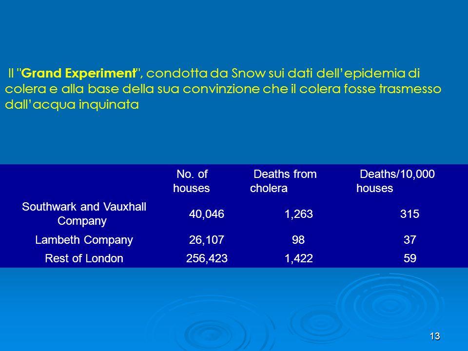 12 Snow concluse che la pompa di BROAD STREET era reponsabile dellepidemia: la maggioranza dei casi aveva bevuto acqua della pompa; i casi che non viv