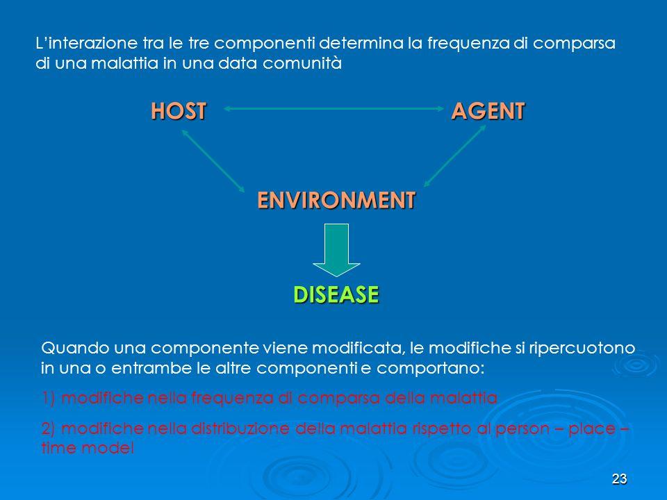 22 Host – Agent - Environment Host Host : Lo stato dellospite è determinato da fattori: - genetici sesso, deficienze enzimatiche, … - ambientaliimmuni