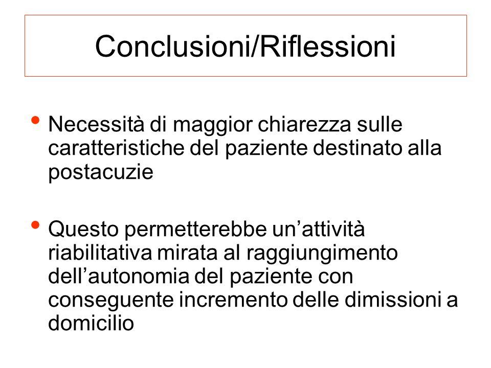 Conclusioni/Riflessioni Necessità di maggior chiarezza sulle caratteristiche del paziente destinato alla postacuzie Questo permetterebbe unattività ri