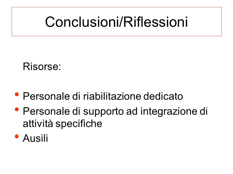 Conclusioni/Riflessioni Risorse: Personale di riabilitazione dedicato Personale di supporto ad integrazione di attività specifiche Ausili