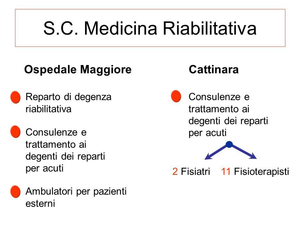 S.C. Medicina Riabilitativa Ospedale MaggioreCattinara Reparto di degenza riabilitativa Ambulatori per pazienti esterni Consulenze e trattamento ai de