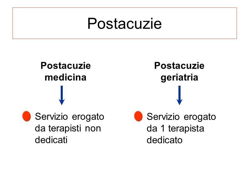Postacuzie Postacuzie medicina Postacuzie geriatria Servizio erogato da terapisti non dedicati Servizio erogato da 1 terapista dedicato