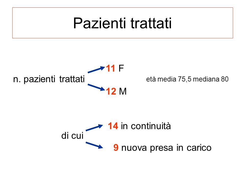 Pazienti trattati n. pazienti trattati età media 75,5 mediana 80 11 F 12 M di cui 14 in continuità 9 nuova presa in carico