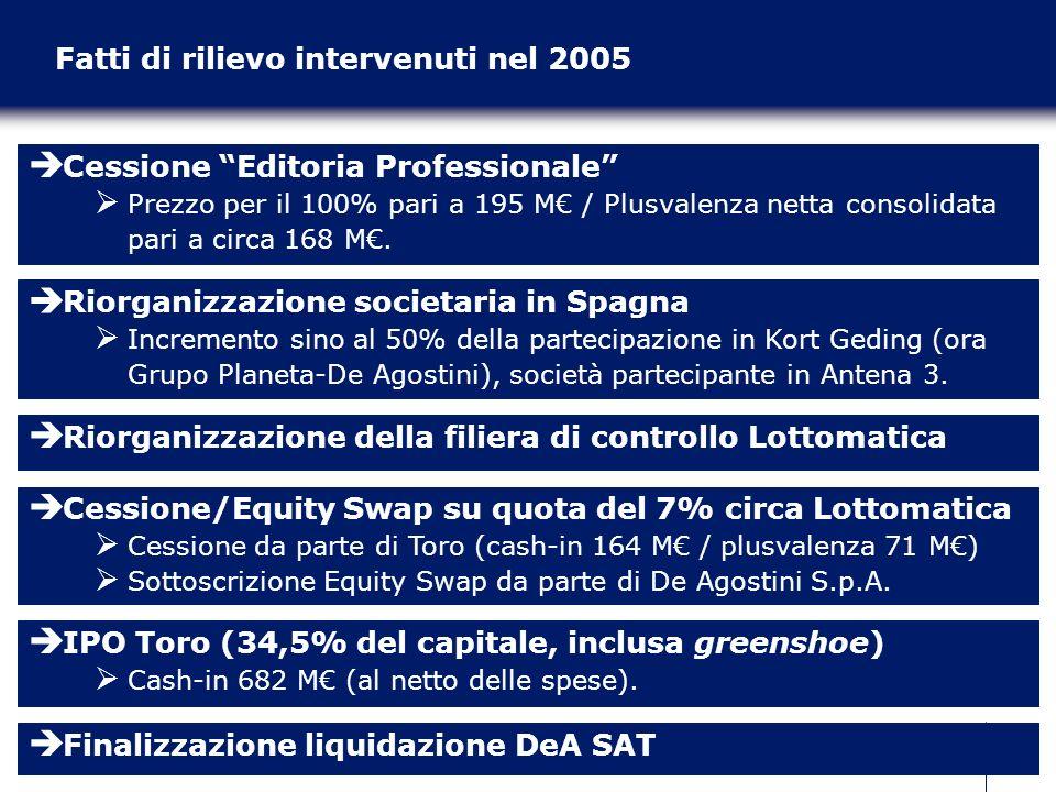 2 Fatti di rilievo intervenuti nel 2005 Cessione Editoria Professionale Prezzo per il 100% pari a 195 M / Plusvalenza netta consolidata pari a circa 1