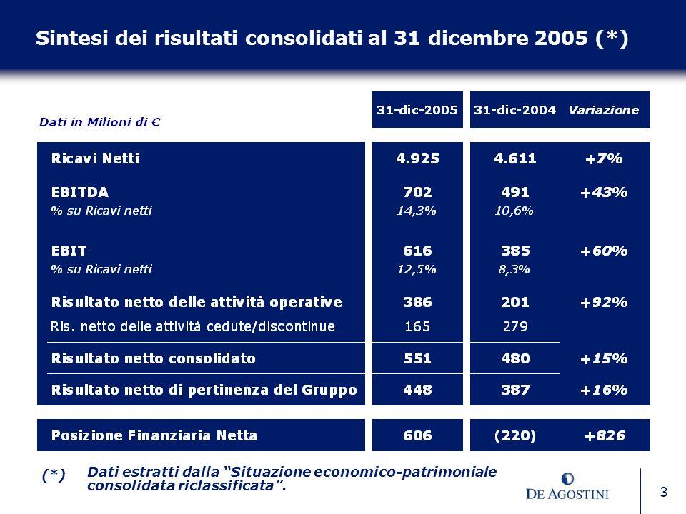 3 Sintesi dei risultati consolidati al 31 dicembre 2005 (*) (*) Dati estratti dalla Situazione economico-patrimoniale consolidata riclassificata.