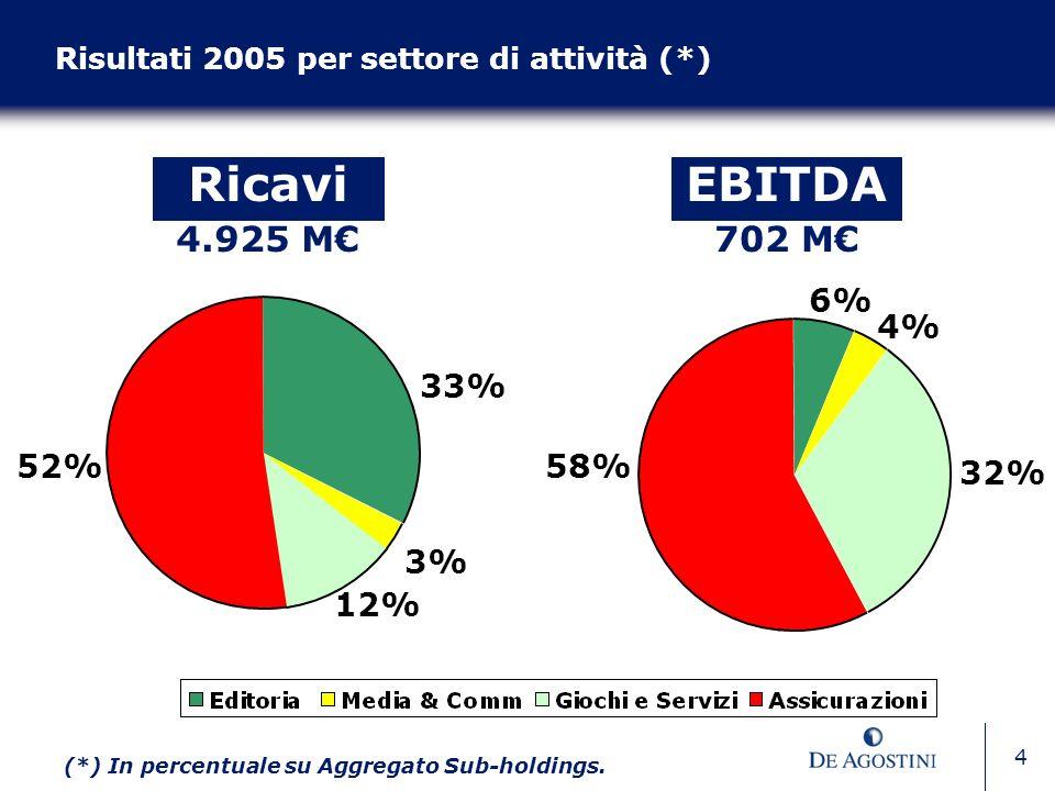 4 58% 4% 6% 32% Ricavi 4.925 M (*) In percentuale su Aggregato Sub-holdings. Risultati 2005 per settore di attività (*) EBITDA 702 M 52% 3% 33% 12%