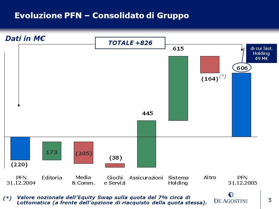 5 Evoluzione PFN – Consolidato di Gruppo Dati in M (*) Valore nozionale dellEquity Swap sulla quota del 7% circa di Lottomatica (a fronte dellopzione