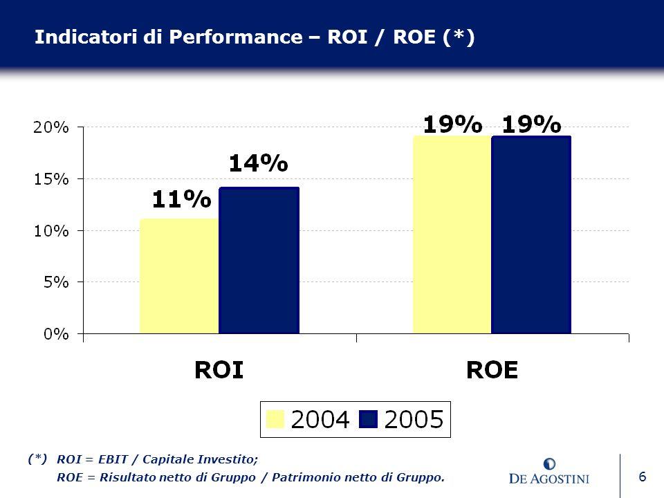 6 Indicatori di Performance – ROI / ROE (*) (*) ROI = EBIT / Capitale Investito; ROE = Risultato netto di Gruppo / Patrimonio netto di Gruppo.