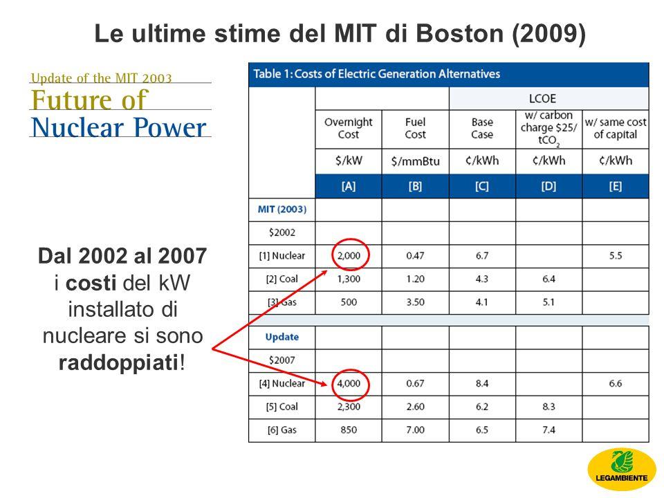 Le ultime stime del MIT di Boston (2009) Dal 2002 al 2007 i costi del kW installato di nucleare si sono raddoppiati!