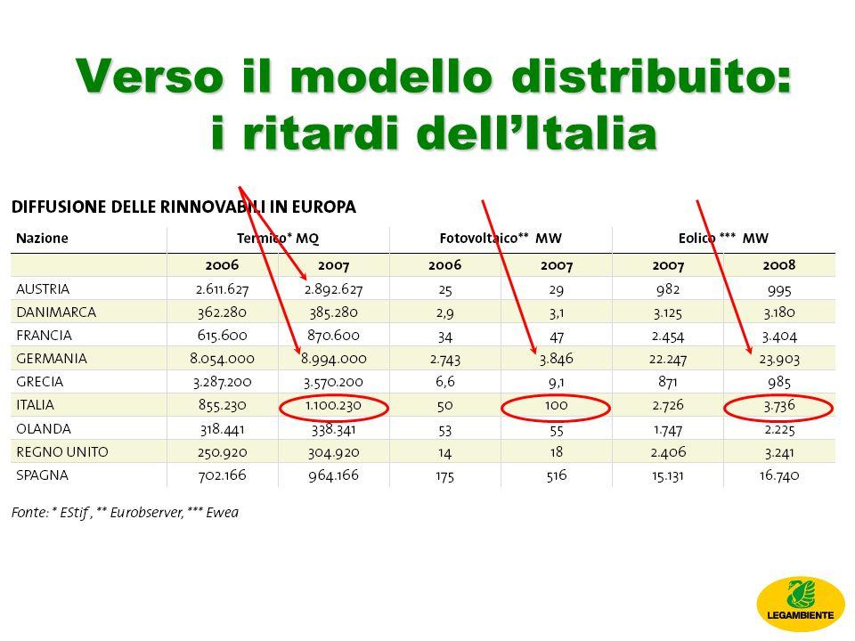 Verso il modello distribuito: i ritardi dellItalia