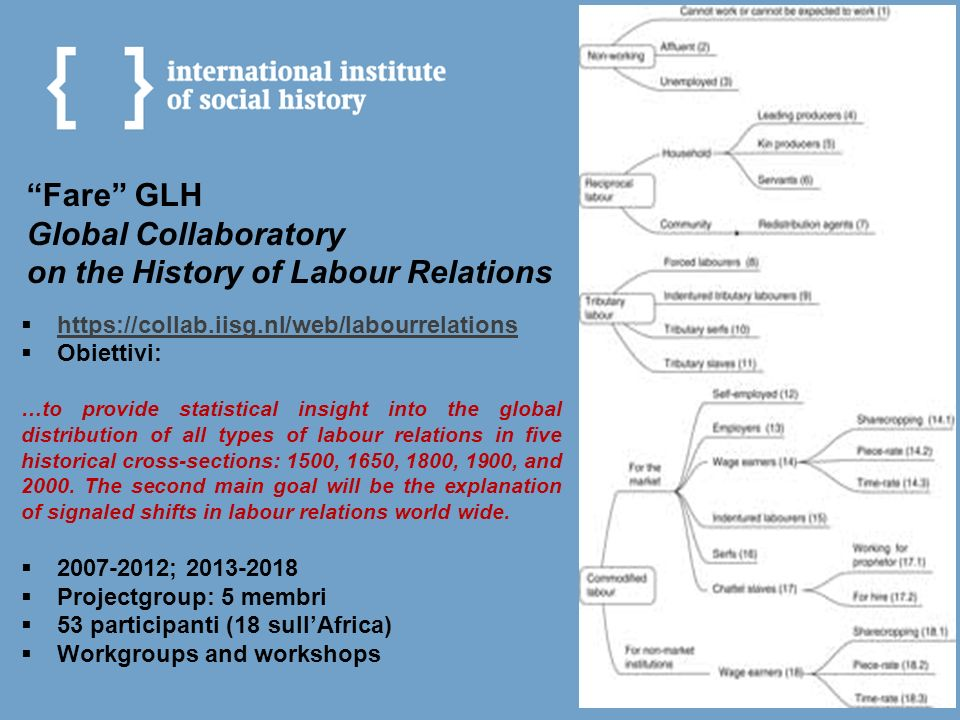 Fare GLH Global Collaboratory on the History of Labour Relations https://collab.iisg.nl/web/labourrelations Obiettivi: …to provide statistical insight