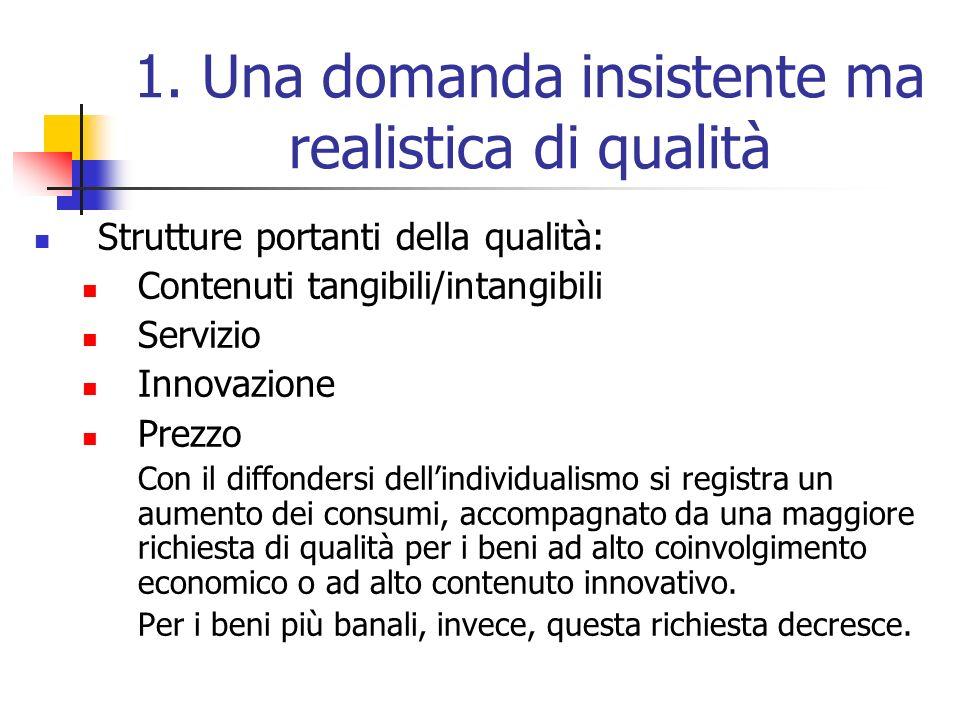 1. Una domanda insistente ma realistica di qualità Strutture portanti della qualità: Contenuti tangibili/intangibili Servizio Innovazione Prezzo Con i