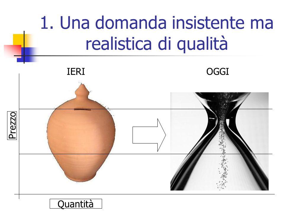 1. Una domanda insistente ma realistica di qualità Prezzo Quantità IERIOGGI