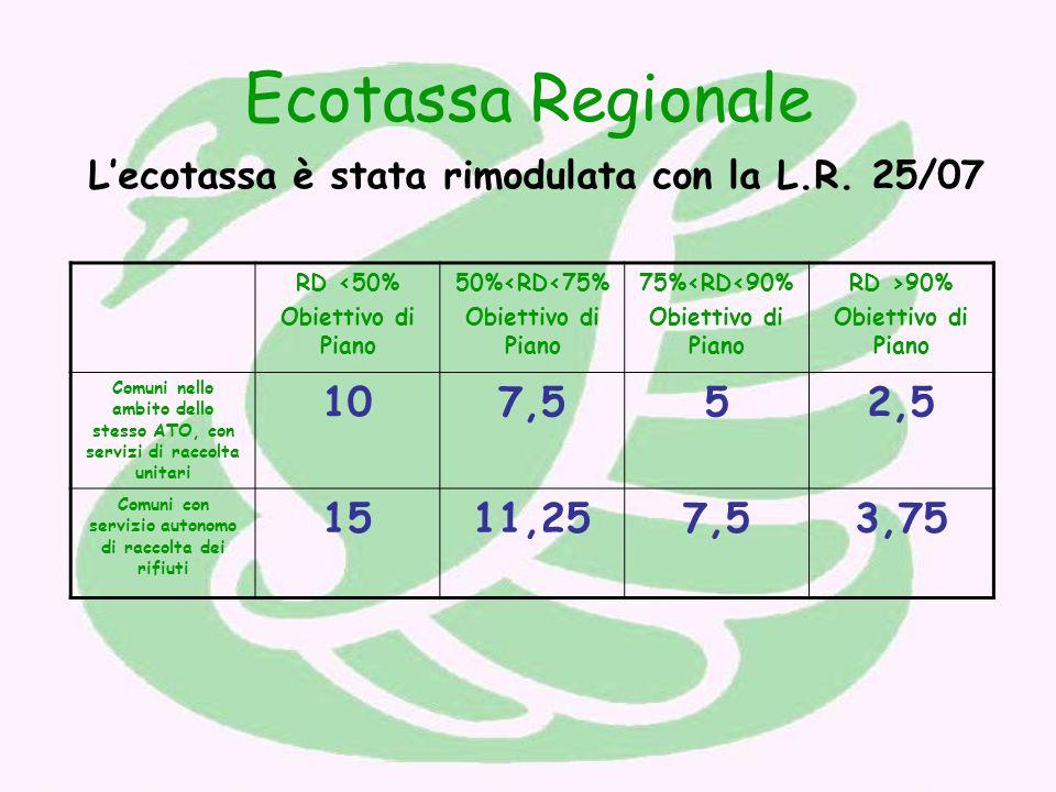 Ecotassa Regionale Lecotassa è stata rimodulata con la L.R.