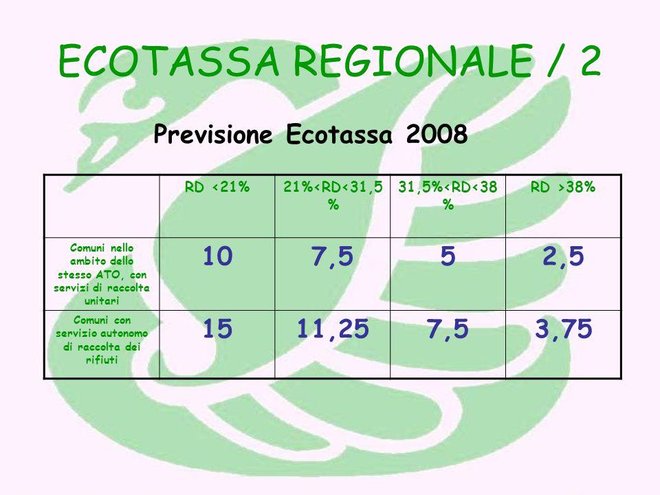 ECOTASSA REGIONALE / 2 Previsione Ecotassa 2008 RD <21%21%<RD<31,5 % 31,5%<RD<38 % RD >38% Comuni nello ambito dello stesso ATO, con servizi di raccolta unitari 107,552,5 Comuni con servizio autonomo di raccolta dei rifiuti 1511,257,53,75