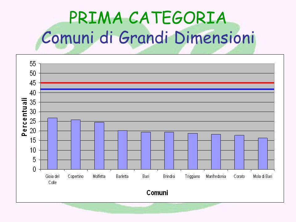 PRIMA CATEGORIA Comuni di Grandi Dimensioni
