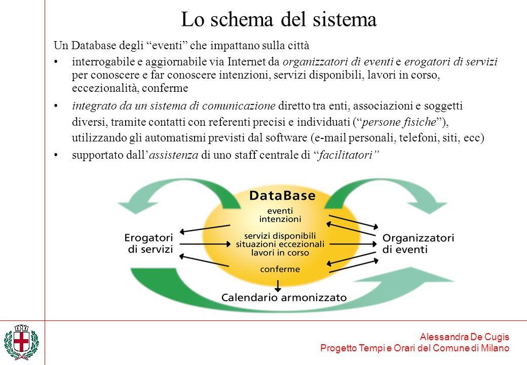 Alessandra De Cugis Progetto Tempi e Orari del Comune di Milano Lo schema del sistema Un Database degli eventi che impattano sulla città interrogabile
