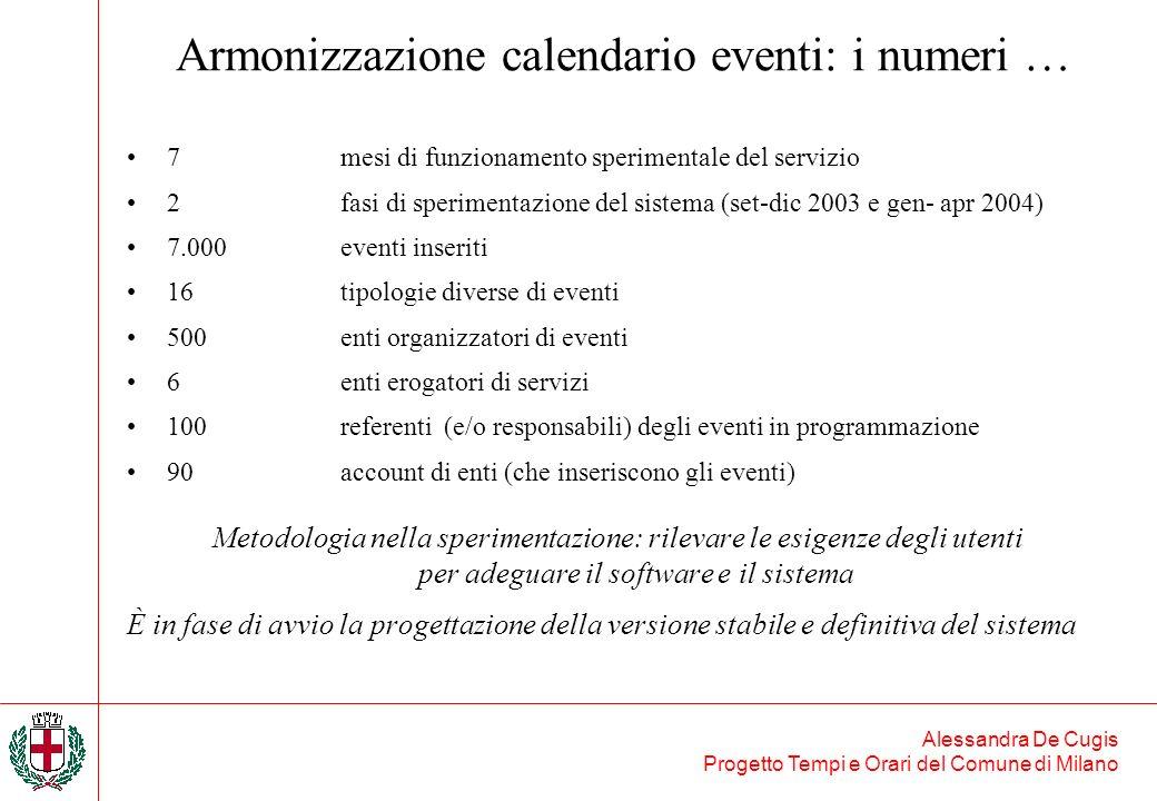 Alessandra De Cugis Progetto Tempi e Orari del Comune di Milano Armonizzazione calendario eventi: i numeri … 7mesi di funzionamento sperimentale del s